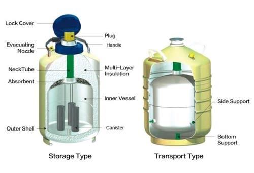 در نگهداری کپسول های نیتروژن مایع دقت زیادی داشته باشید