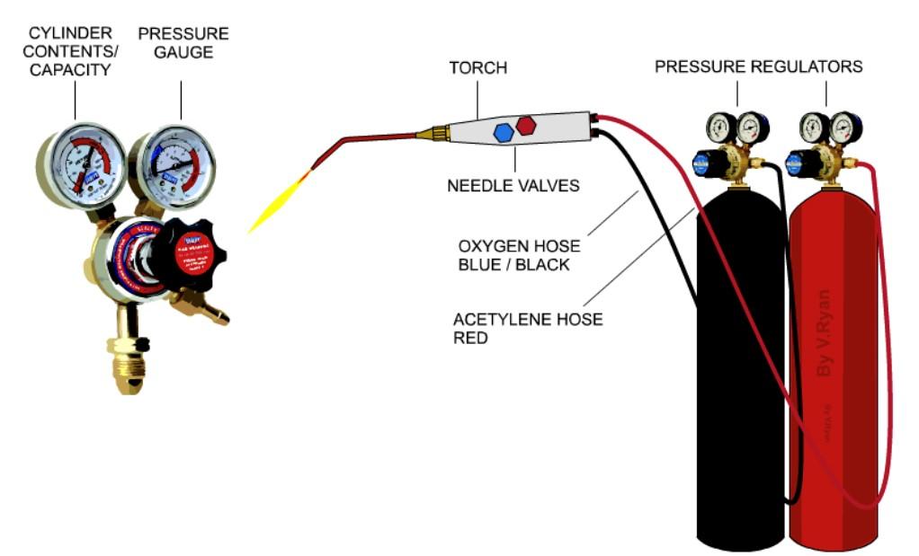 زمانی که رگلاتورهای فشار شکن فشار کپسول را در زمان مصرف کم می کند