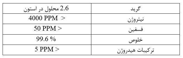 درجه خلوص گازهای استیلن در موارد کاربردی مختلف: